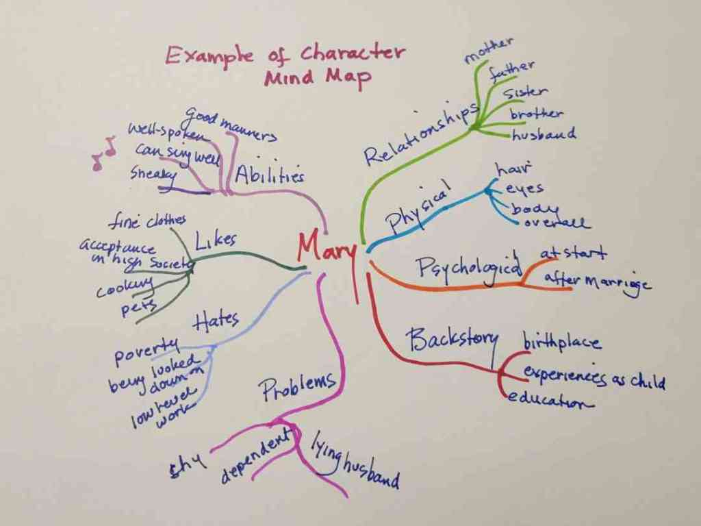 Character Mind Map Example