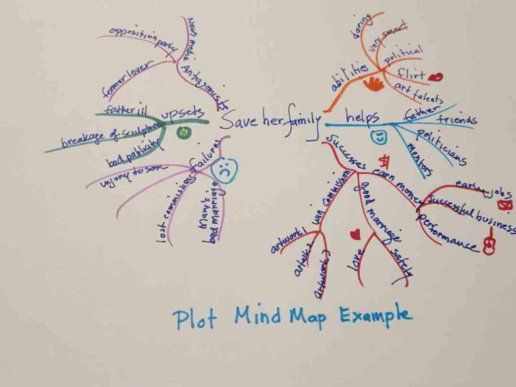 Plot Mind Map example